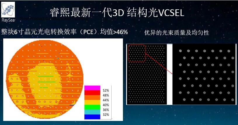 睿熙科技第三代3D结构光VCSEL的光电转换效率及光束质量