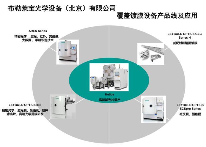 布勒莱宝光学覆盖镀膜设备产品线及应用