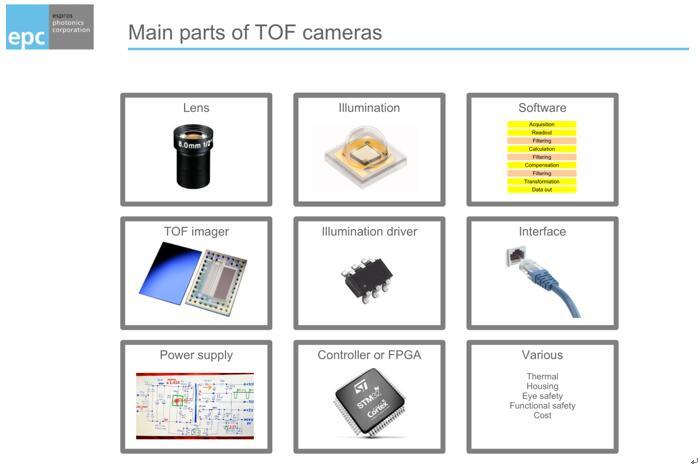 设计ToF模组前需要熟悉的九个主要组成部分