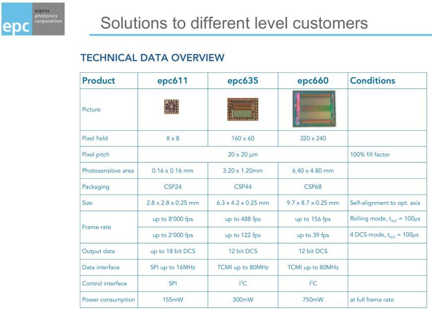 ESPROS目前量产芯片目录