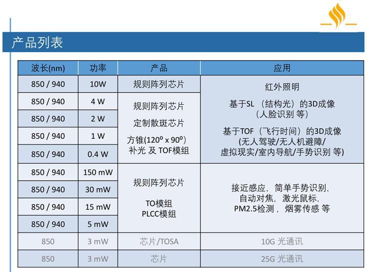 纵慧芯光提供的VCSEL产品形态丰富