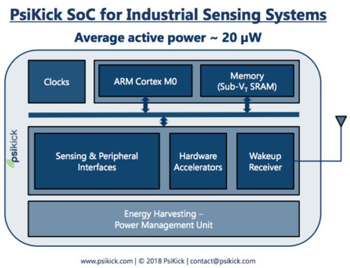 Psikick传感器片上系统的结构