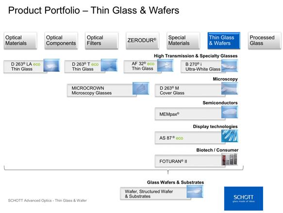 肖特集团的特种超薄玻璃系列