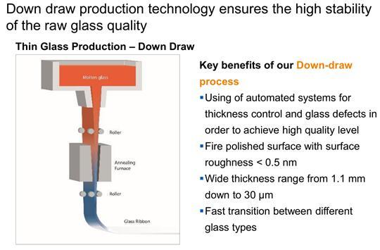 肖特采用独特的下拉法确保特种超薄玻璃的质量和稳定性