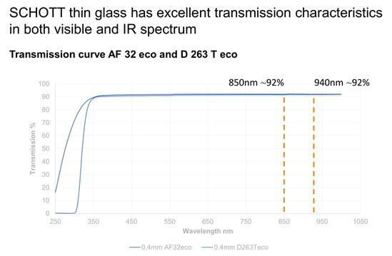 肖特集团提供的特种超薄玻璃在可见光到近红外的光谱范围内透光性表现优秀