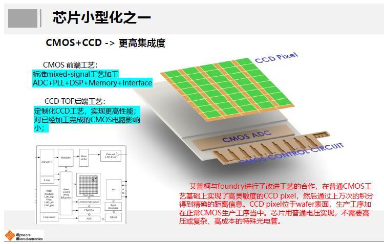 艾普柯创造性地实现了CCD与CMOS两种技术的高度集成