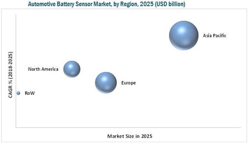2025年全球汽车电池传感器按地区细分(单位:$Billion)