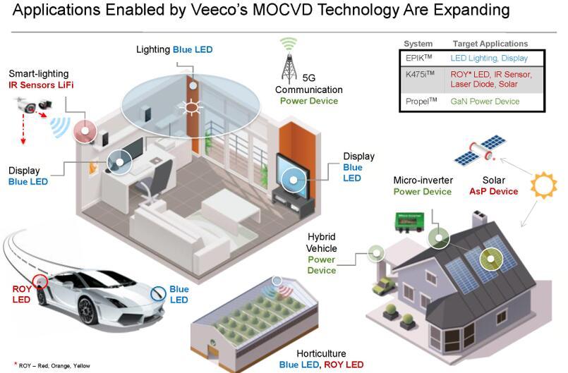 Veeco提供的MOCVD技术不断赋能更多应用