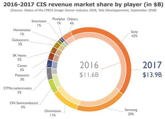 2016年和2017年CIS主要厂商的市场份额