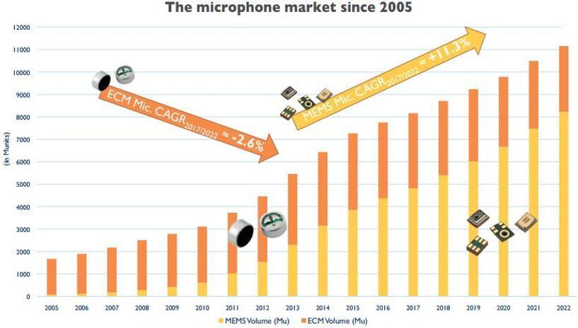 2005~2022年全球麦克风市场发展情况,MEMS麦克风占比逐年提高