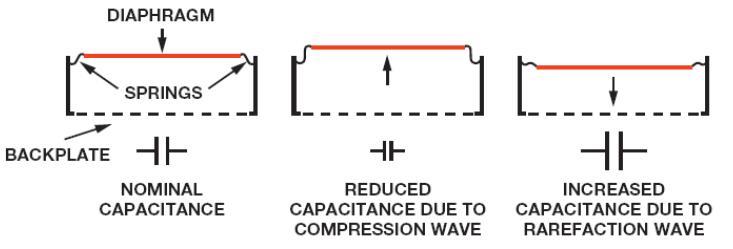 MEMS麦克风的电容随声波的幅度而变化