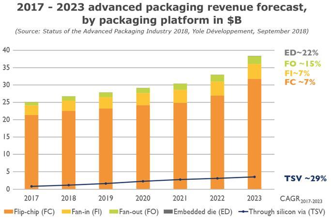 2017~2023年期间按封装平台细分的先进封装营收预测