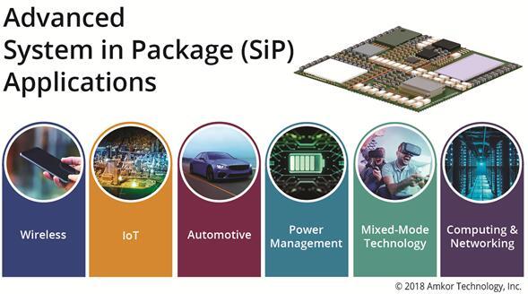 安靠先进系统级封装(SiP)的应用领域