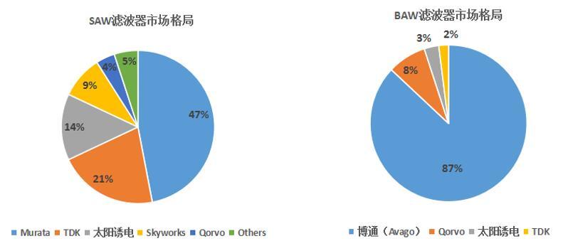 RF滤波器市场被日本和欧美垄断,高端国产化率几近为零
