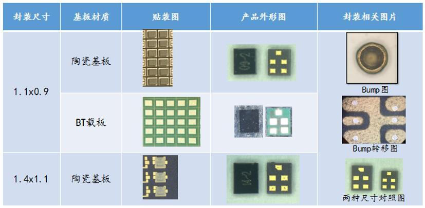 CSP小型化SAW产品示例