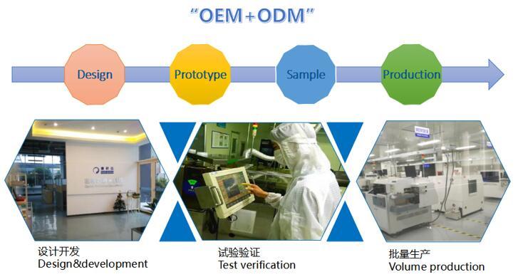 捷研芯OEM+ODM