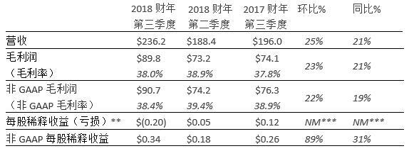楼氏电子2018年第三季度财务数据一览
