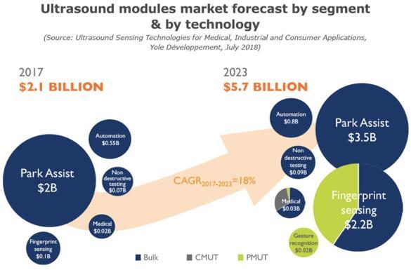 2017~2023年超声波模组市场预测