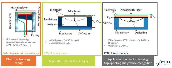 三种主要超声波换能器技术