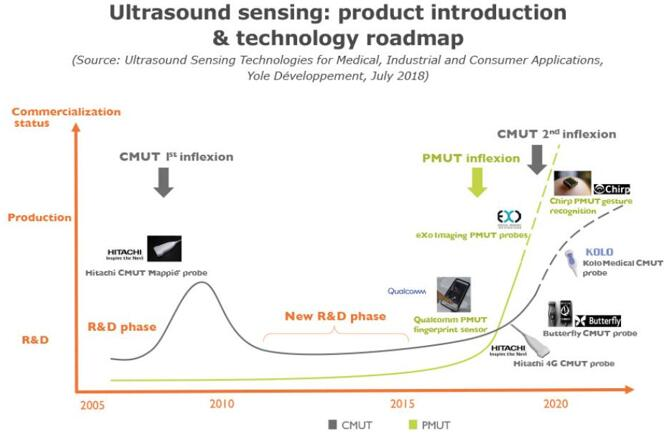 超声波传感产品和技术路线图(CMUT和PMUT)