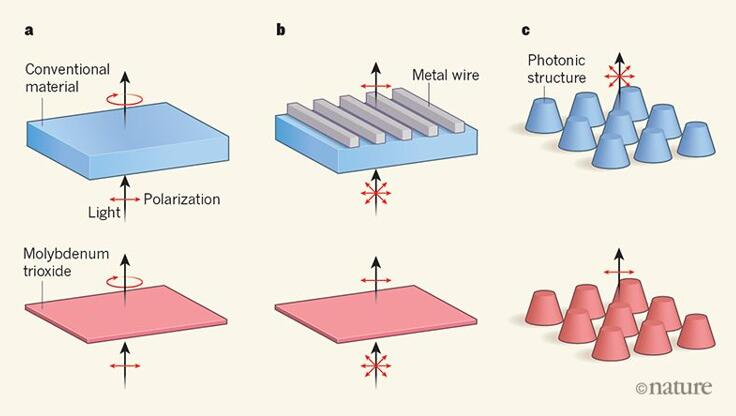 利用晶体振动精确控制红外偏振,天然双曲材料有望颠覆现有红外光学元件