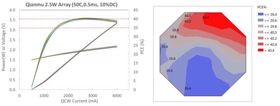 仟目激光2.5W芯片LIV曲线(左),以及6英寸晶圆上2.5W芯片的PCE分布(右)