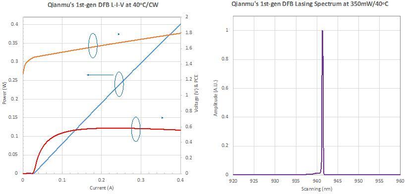 仟目激光大功率DFB激光器LIV和光谱