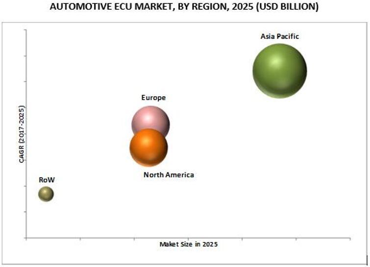 2025年全球汽车ECU市场按地区细分