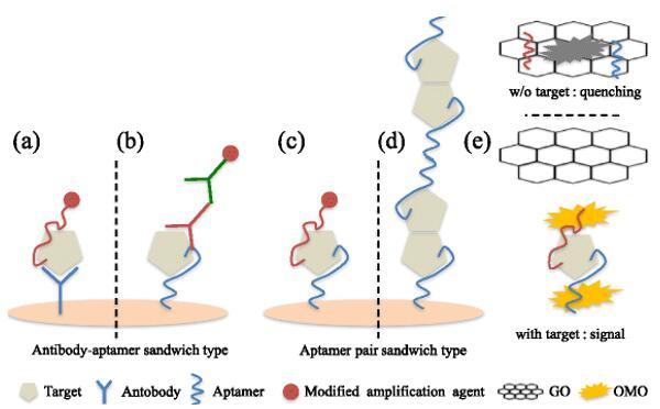 基于适体-抗体的夹层式生物传感器和基于适体配对的夹层式生物传感器