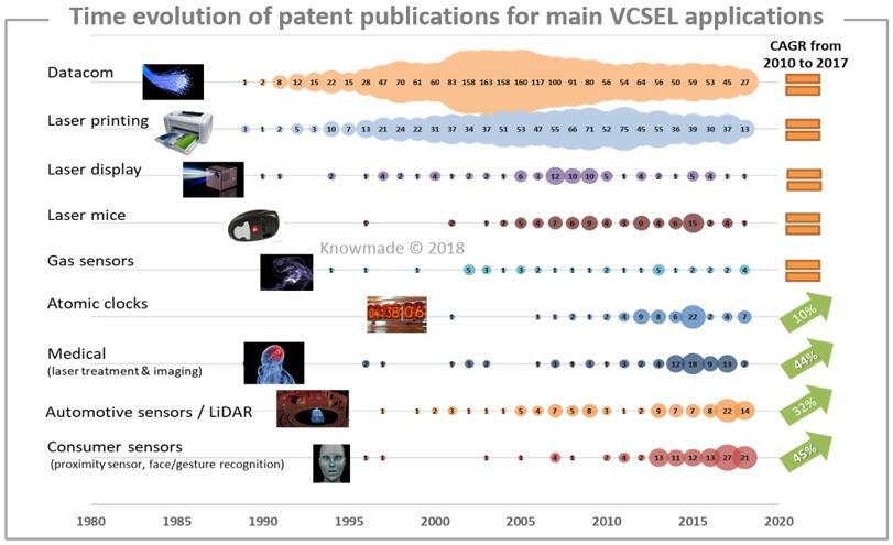 主要VCSEL应用专利公开的时间趋势