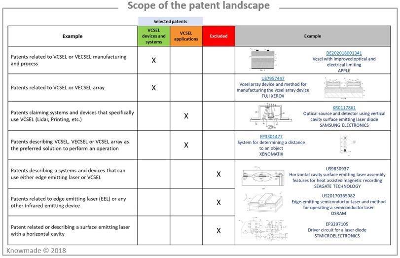 本报告专利分析的研究范围