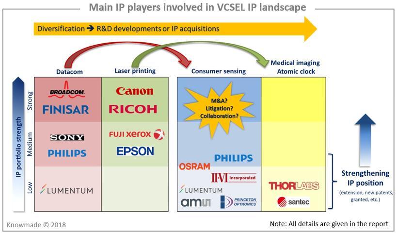 VCSEL专利主要申请人