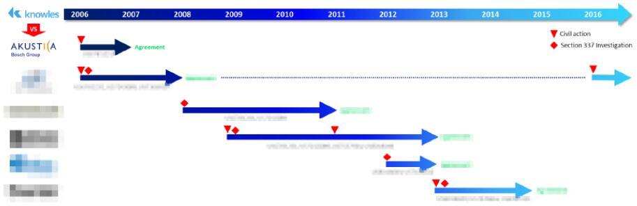 楼氏电子近年涉及的专利诉讼及持续时间