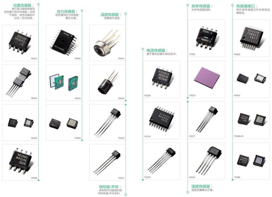 Melexis传感器产品组合展示