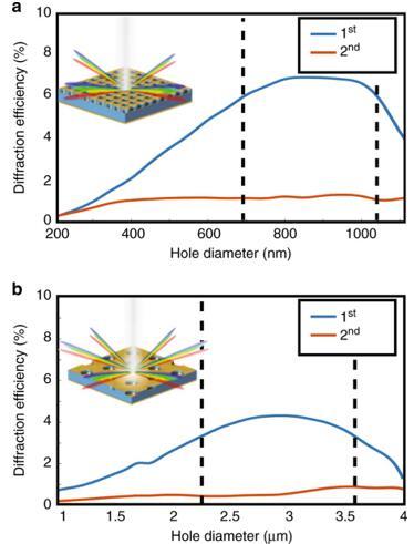 对于MWIR器件和LWIR器件,在垂直入射时的第一和第二阶的光谱平均衍射效率