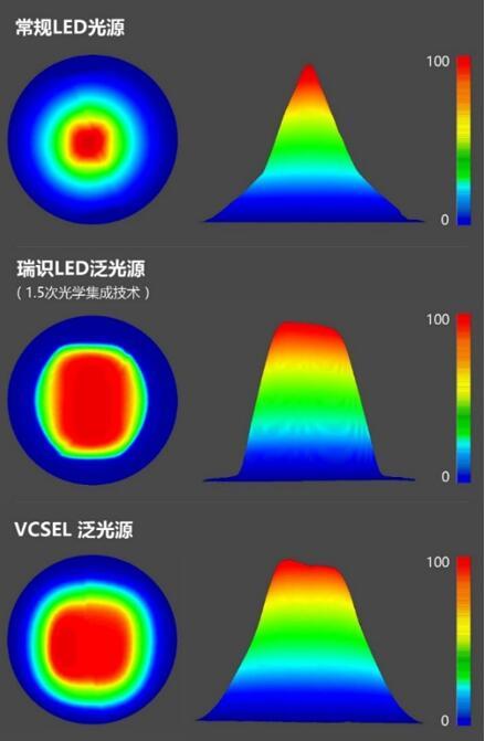 瑞识科技LED泛光源与常规LED泛光源,VCSEL泛光源光斑对比图