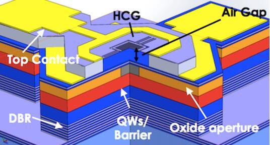 Bandwidth10长波长1550 nm单模VCSEL收发器的低成本晶圆级制造工艺示意图