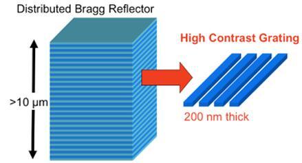 高对比度光栅(HCG)