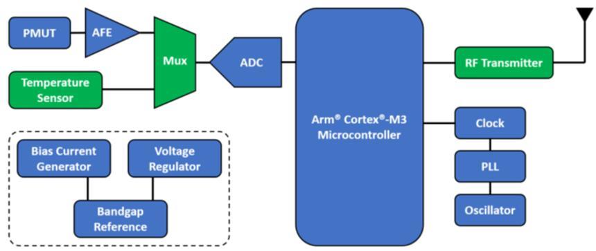 槽罐液位监测系统框图