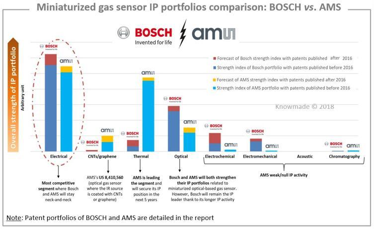 博世vs.艾迈斯半导体,微型气体传感器专利对比分析