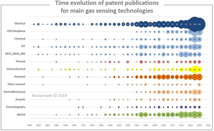 主要气体传感技术的专利申请趋势