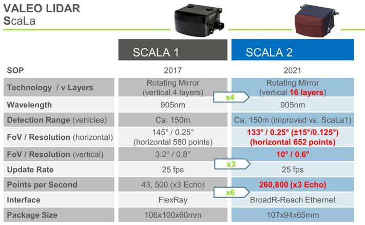 法雷奥SCALA激光扫描仪第一代产品与第二代产品的参数对比