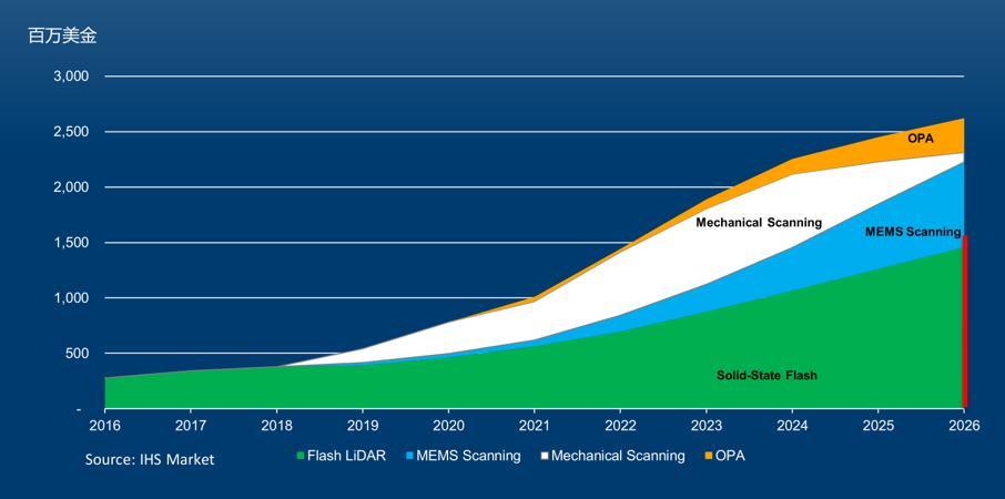 固态Flash激光雷达将是未来趋势