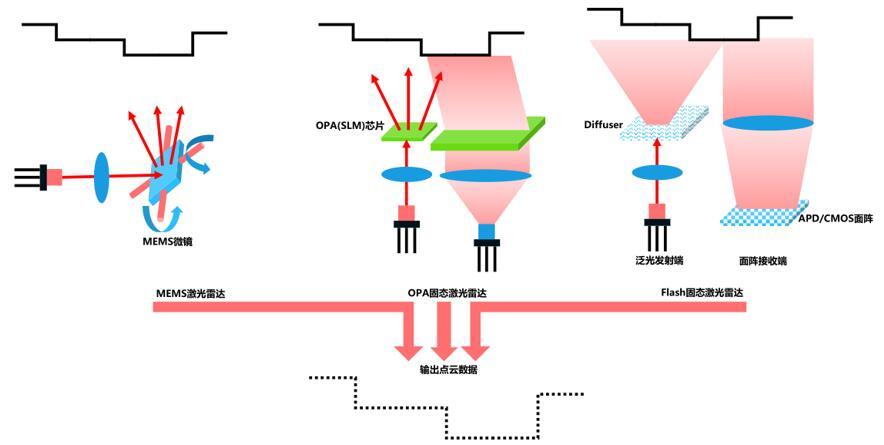 三种固态激光雷达工作原理示意图