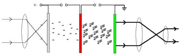 在II设备的示意图中(上图),来自低光源的光子进入物镜(左)并撞击光电阴极(灰色)