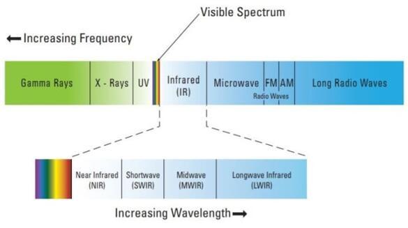 电磁波谱,显示SWIR、MWIR和LWIR辐射的波长范围