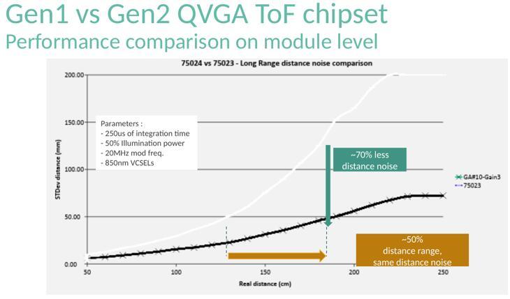 迈来芯第二代ToF传感器与第一代ToF传感器的性能对比(模组级)