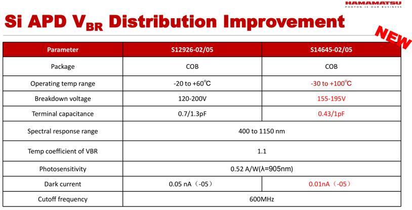 滨松Si APD新品S14645-02/05的参数情况