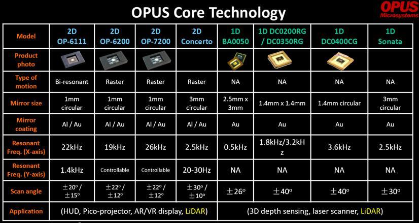 Opus Microsystems提供的核心MEMS扫描模组