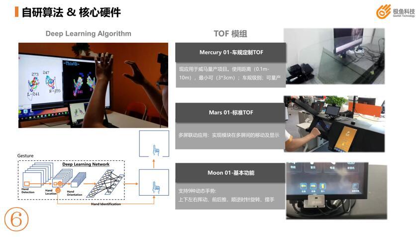 极鱼科技的自研算法和核心硬件展示
